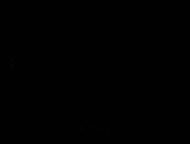 utility-graph-ycombinator